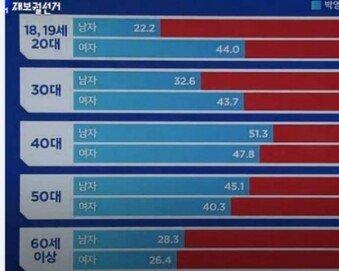 오세훈 당선 일등공신 '20대 남'…72.5% 압도적 지지