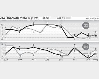 30경기 성적이 끝까지 가더라… 죽기살기 '봄 야구'