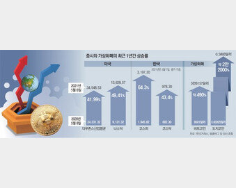 """美연준 """"팬데믹 확산속 자산가치 급등… 버블 붕괴땐 복합 위기"""""""