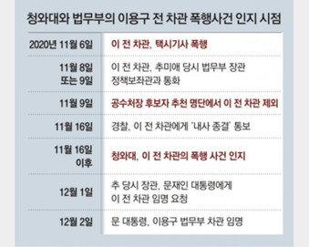 """[단독]""""靑, 이용구 폭행 알고도 법무 차관으로 임명"""""""