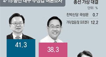 김부겸 41.3%-주호영 38.3%… 적극 투표층선 金 41.0%-朱 43.4%