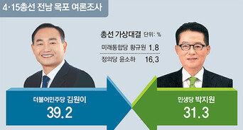 """김원이 """"새로운 목포"""" vs 박지원 """"힘있는 의원""""… 오차범위서 접전"""