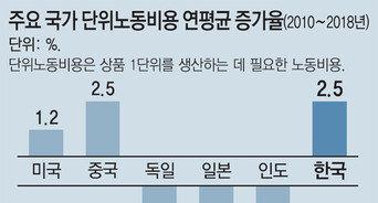 """""""한국 노동비용 상승, 리쇼어링 어렵게 해"""""""