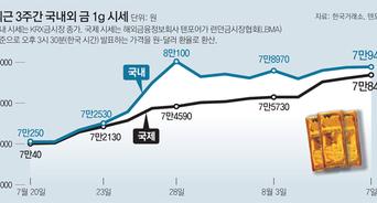 金시장에도 '김치 프리미엄'… 국제가보다 g당 최대 7% 비싸