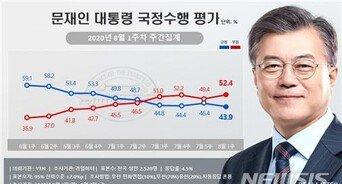 """文대통령 지지율, 43.9% 재하락세…""""부동산 파장 영향 때문"""""""