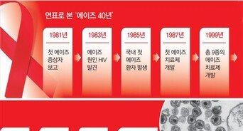 """에이즈, 불치병서 만성질환으로…""""당뇨환자보다 건강관리 더 쉽다"""""""