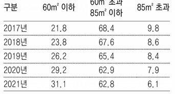 올해 분양아파트 94% '중소형'… 역대 최고