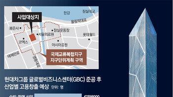 20년간 '경제효과 253조' GBC 착공… 강남, 반세기만에 획기적 변신[인사이드&인사이트]