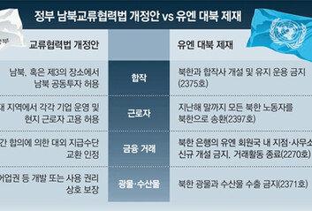 """""""타이밍 안 좋아…남북교류협력법, 한국이 국제제재 무시 오해 줄수도"""""""
