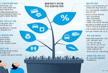 카드 소득공제 확대-할인쿠폰으로 '소비 늘리기'