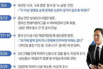 1년간 38번 '檢 소환'삼성 '수사 적정성 판단' 요청한 이유는