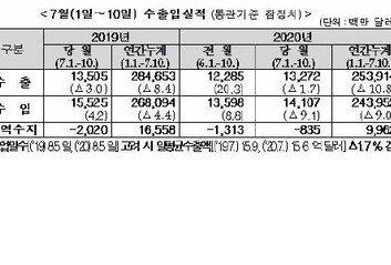 7월1∼10일 수출 전년동기대비 1.7% 감소