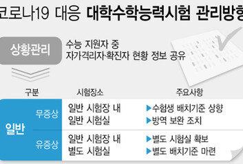 """교육부 """"코로나19팬데믹에 수능 플랜B 고려"""""""