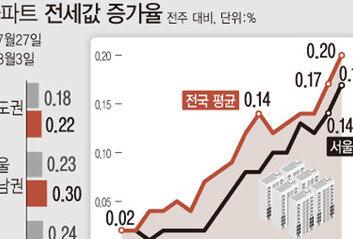 아파트 전세 '기근현상'전국 상승률 248주 만에 최고