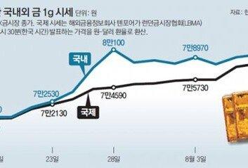 金시장에도 '김치 프리미엄' 붙었다국제가격보다 1g당 7% 이상 오르기도