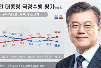 """文대통령 지지율, 43.9% 재하락세""""부동산 파장 영향 때문"""""""