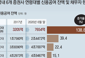[단독]'빚투' 15兆… 20대 주식 광풍
