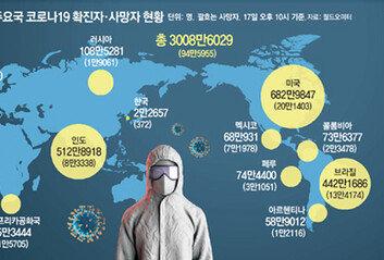 세계 3000만명 감염커지는 3대 논란