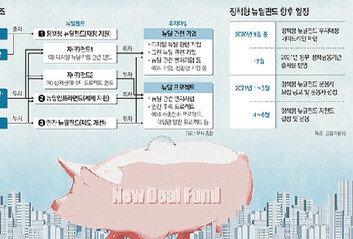 어떤 사업에 어떻게 투자하나Q&A로 풀어 본 한국형 뉴딜펀드