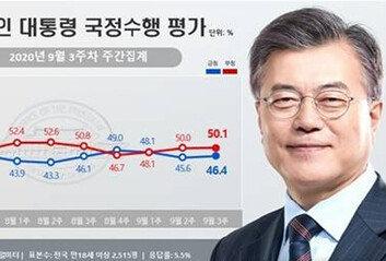 文대통령 지지율, 3주 만 반등해46.4%…민주당도 올라