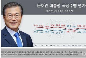 '공정 이슈' 속 文대통령부정평가 51.7%…3주 연속 상승