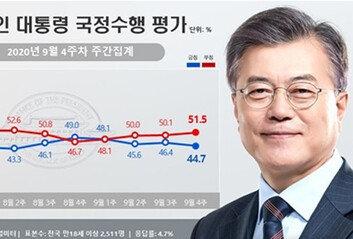 北 총격 사건 영향 미쳤나文대통령 부정평가 51.5%