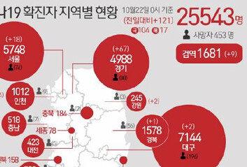 남양주 오납읍 요양원 35명 집단감염같은 건물에 8개 요양원 있어 '비상'