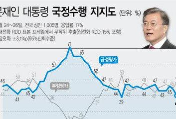 文대통령 짓누른 '부동산과 ○○○'국정지지율 40% 턱걸이