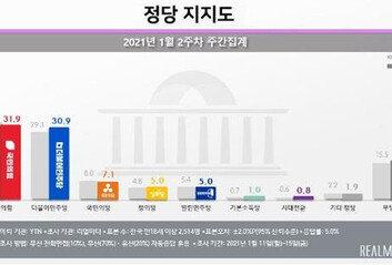 재보선 앞둔 서울 지지도국민의힘 35% 민주당 26.3%