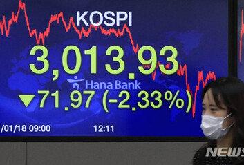 2% 넘게 급락·대장주 삼성전자 악재…위태로워진 '삼천피'