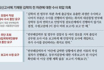 """""""이성윤 반부패부, '이규원 비위' 수사 못하게 해"""""""
