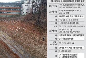 신도시 일부 후보지 도면 완성 한달 뒤, LH직원 광명 땅 첫 매입