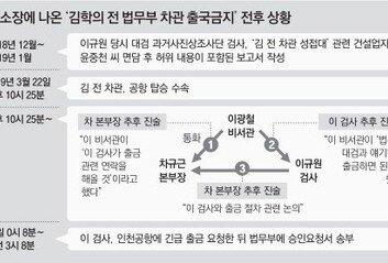 """檢 """"이규원, 김학의 피의자 전환 어렵다는 것 알고도 출금 강행"""""""