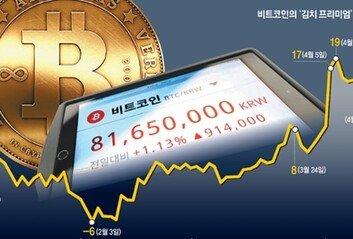 비트코인 '김치 프리미엄'에수상한 해외송금 급증