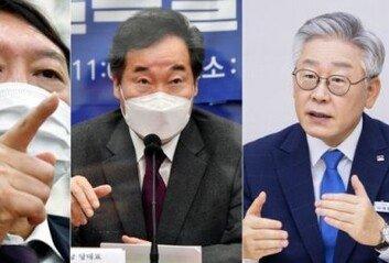 윤석열 51.1%·이재명 32.3% 尹, 양자대결서 50%대 기록