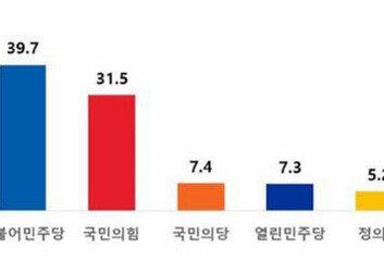 절대 지지하고 싶지 않은 정당與 39.7% vs 국민의힘 31.5%