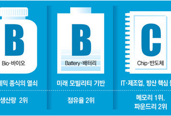 삼성-SK-LG 투자한 B·B·C, 美中 패권전쟁속 '안보 무기'로