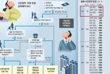 신혼부부 대상 공급물량이 압도적 비중… 2030에 유리