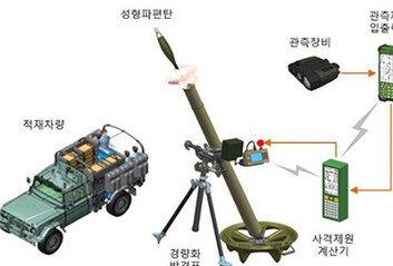 '신형 81mm 박격포' 軍 실전배치표적 획득부터 사격까지 자동화