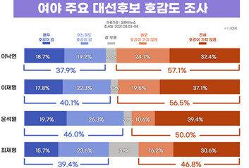 '개인 호감도' 1위 윤석열 비호감 1위 이낙연·이재명
