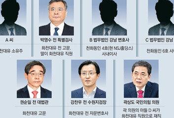 '화천대유 의혹' 곳곳에 법조인前대법관-前검사장-의원까지