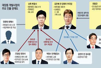 법조 마당발 김만배-개발 경험남욱 '동업'… 유동규가 사업 설계