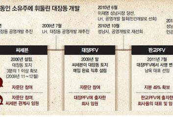 '천화동인' 멤버들, 대장동 개발前 땅 32% 사뒀다