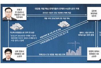 정영학, 화천대유에 '50억+3억' 반환訴檢, 로비자금 다툼 의심