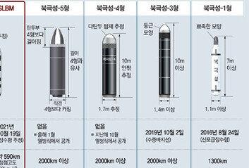 """北 '소형 SLBM' 포착-요격 더 어려워져  軍안팎 """"대남 타격용"""""""