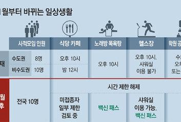노래방 목욕탕 헬스장에 '백신패스' 유흥시설은 자정까지만