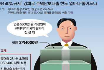 연봉 5000만원 6억 서울집 살때, 대출 2억4000만 → 1억5000만원