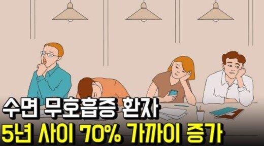수면 무호흡증 환자 5년 사이 70% 가까이 증가