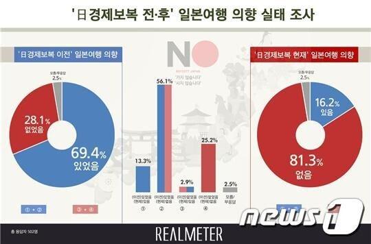 일본 경제보복 후 日여행 의향자 69.4%→16.2% '급감' : 비즈N