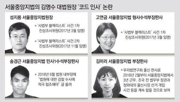단독]김명수 '코드인사'도 논란… 서울중앙지법 '빅3'에 내사람 심기 : 뉴스 : 동아닷컴